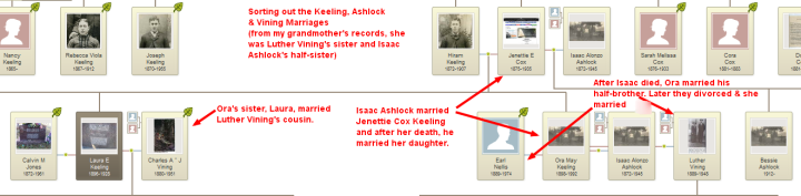 Chartin the Ashlock - Vining - Keeling marriages