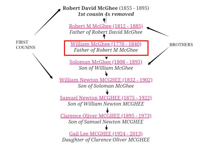 robert david mcghee relationship chart